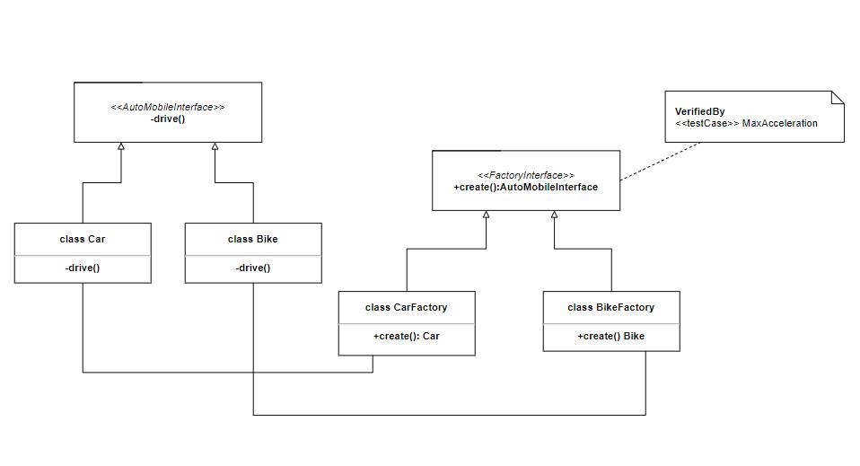 UML diagram types and basic use